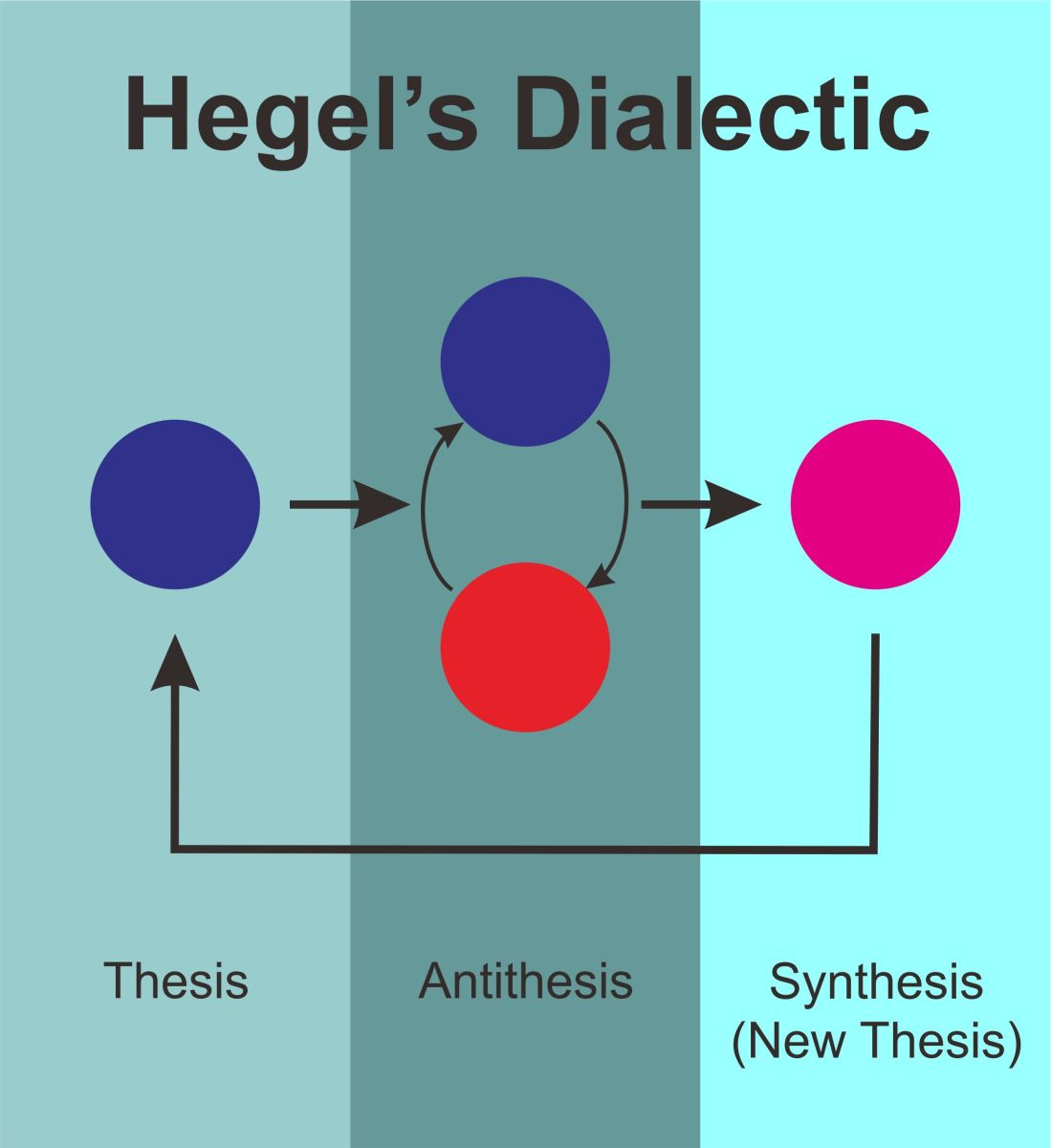 Hegel and the Trinity
